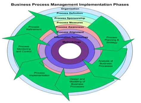 thesis-final-v4pdf Business Process Management